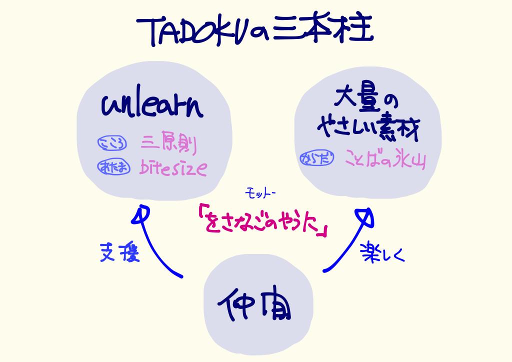 Three Pillars of TADOKU ver5.png