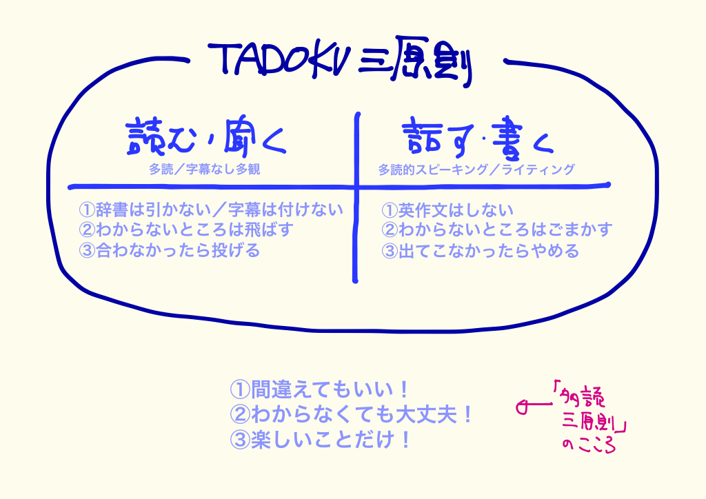 Three Rules of TADOKU ver2.png